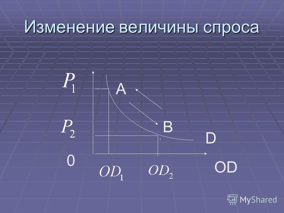 Изменение величины спроса OD D 0 A B