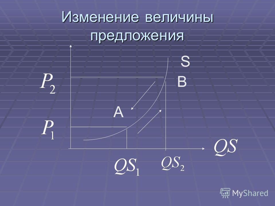 Изменение величины предложения A B S