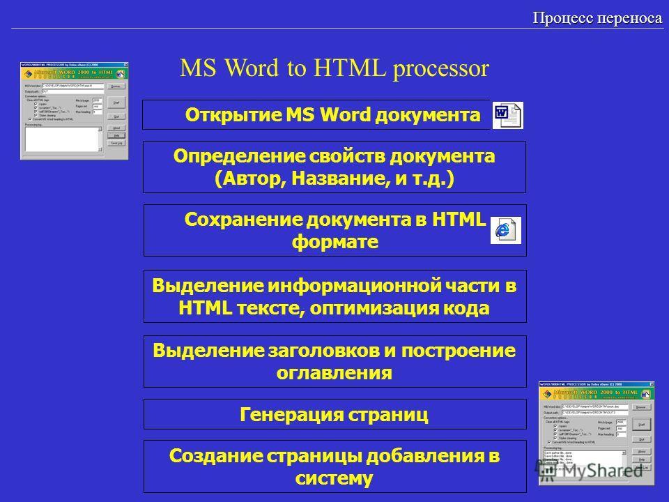 MS Word to HTML processor Процесс переноса Открытие MS Word документа Определение свойств документа (Автор, Название, и т.д.) Сохранение документа в HTML формате Выделение информационной части в HTML тексте, оптимизация кода Выделение заголовков и по