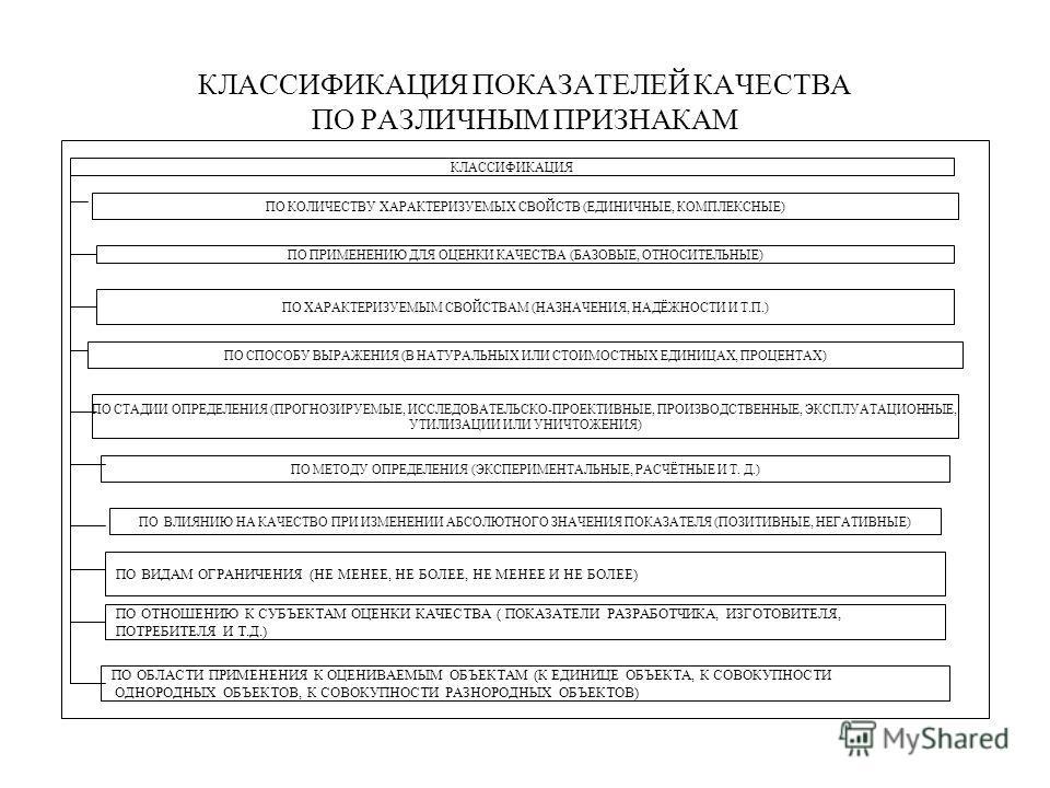 КЛАССИФИКАЦИЯ ПОКАЗАТЕЛЕЙ КАЧЕСТВА ПО РАЗЛИЧНЫМ ПРИЗНАКАМ КЛАССИФИКАЦИЯ ПО КОЛИЧЕСТВУ ХАРАКТЕРИЗУЕМЫХ СВОЙСТВ (ЕДИНИЧНЫЕ, КОМПЛЕКСНЫЕ) ПО ПРИМЕНЕНИЮ ДЛЯ ОЦЕНКИ КАЧЕСТВА (БАЗОВЫЕ, ОТНОСИТЕЛЬНЫЕ) ПО ХАРАКТЕРИЗУЕМЫМ СВОЙСТВАМ (НАЗНАЧЕНИЯ, НАДЁЖНОСТИ И Т