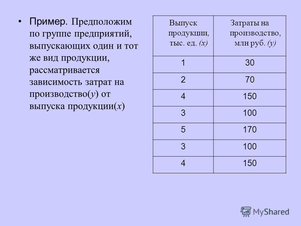 Пример. Предположим по группе предприятий, выпускающих один и тот же вид продукции, рассматривается зависимость затрат на производство(у) от выпуска продукции(х) Выпуск продукции, тыс. ед. (х) Затраты на производство, млн руб. (у) 130 270 4150 3100 5