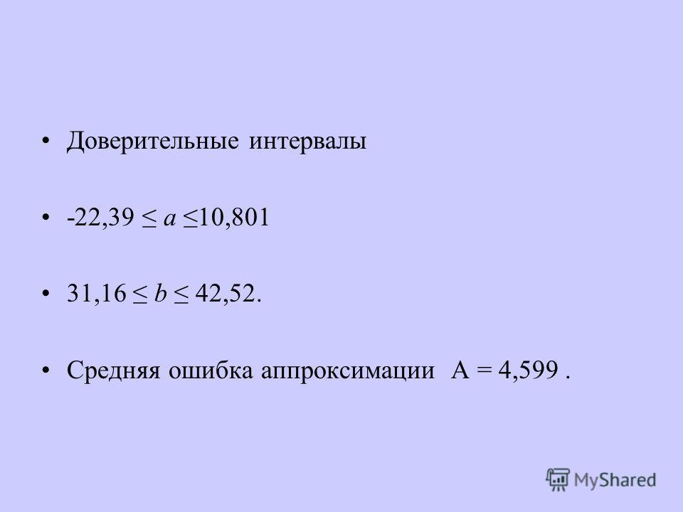 Доверительные интервалы -22,39 a 10,801 31,16 b 42,52. Средняя ошибка аппроксимации А = 4,599.
