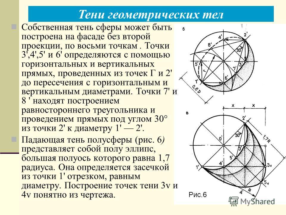 Тени геометрических тел Рис.6 Собственная тень сферы может быть построена на фасаде без второй проекции, по восьми точкам. Точки 3',4',5' и 6' определяются с помощью горизонтальных и вертикальных прямых, проведенных из точек Г и 2' до пересечения с г