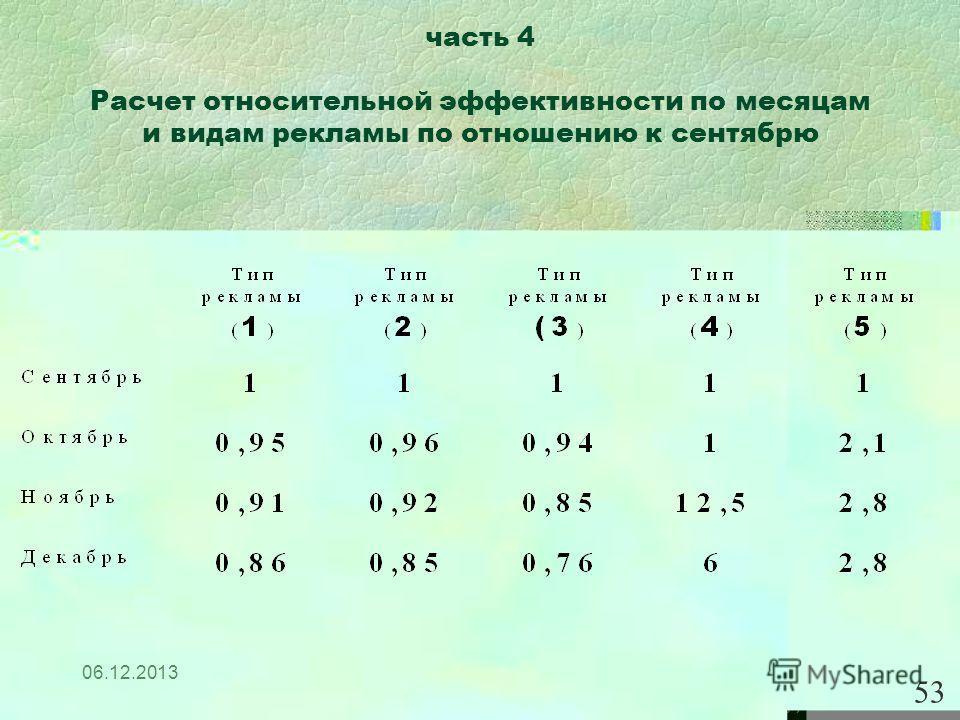 06.12.2013 часть 4 Расчет относительной эффективности по месяцам и видам рекламы по отношению к сентябрю 53