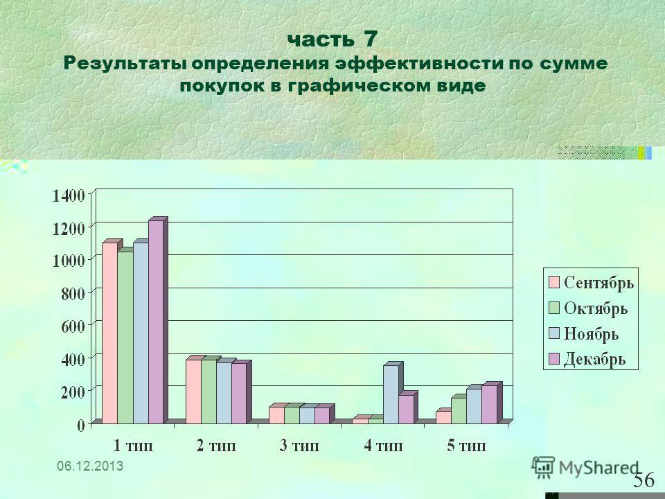 06.12.2013 часть 7 Результаты определения эффективности по сумме покупок в графическом виде 56