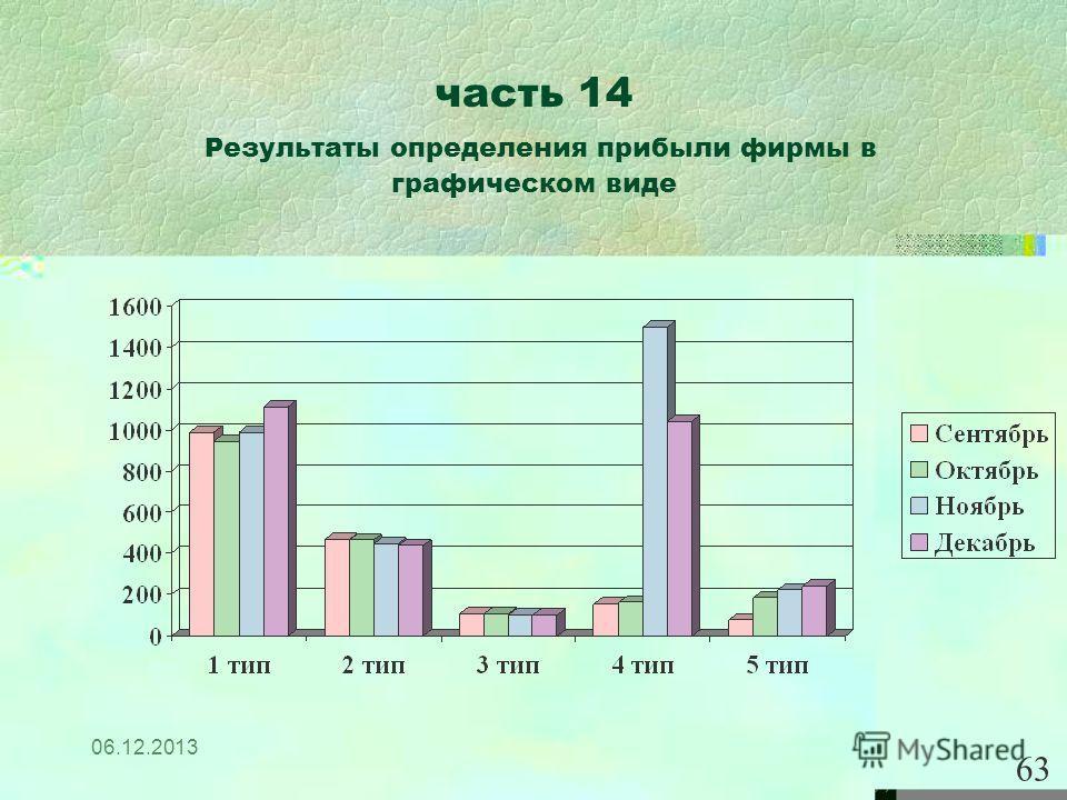 06.12.2013 часть 14 Результаты определения прибыли фирмы в графическом виде 63