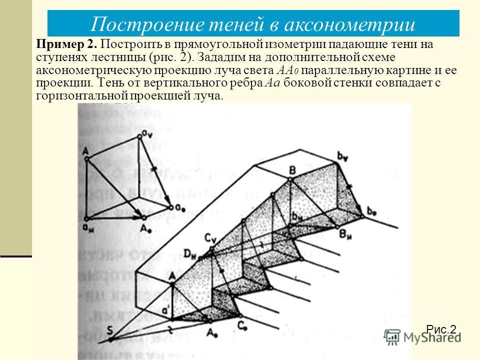 Схема построения в аксонометрии