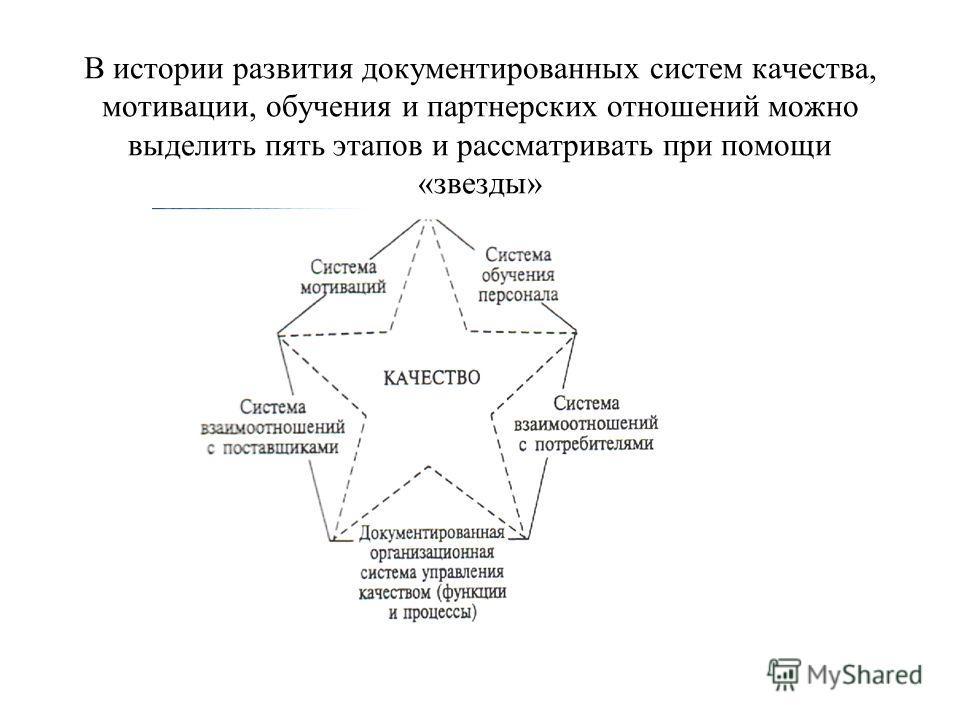 В истории развития документированных систем качества, мотивации, обучения и партнерских отношений можно выделить пять этапов и рассматривать при помощи «звезды»