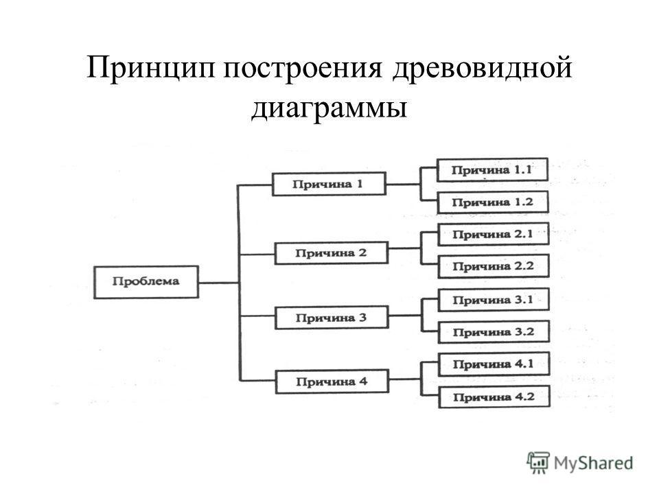 Принцип построения древовидной диаграммы