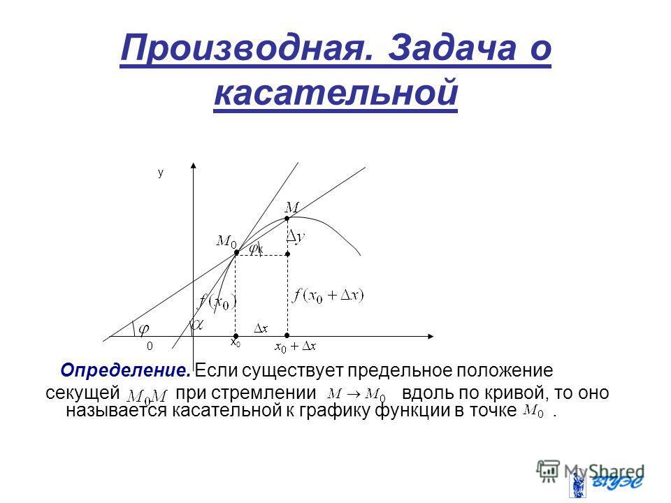 Производная. Задача о касательной Определение. Если существует предельное положение секущей при стремлении вдоль по кривой, то оно называется касательной к графику функции в точке. x0x0 y 0 к