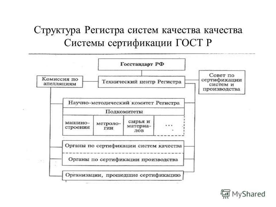 Структура Регистра систем качества качества Системы сертификации ГОСТ Р