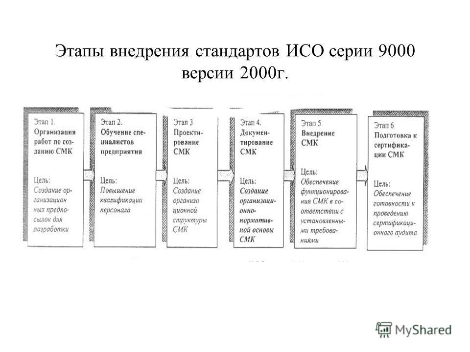 Этапы внедрения стандартов ИСО серии 9000 версии 2000г.