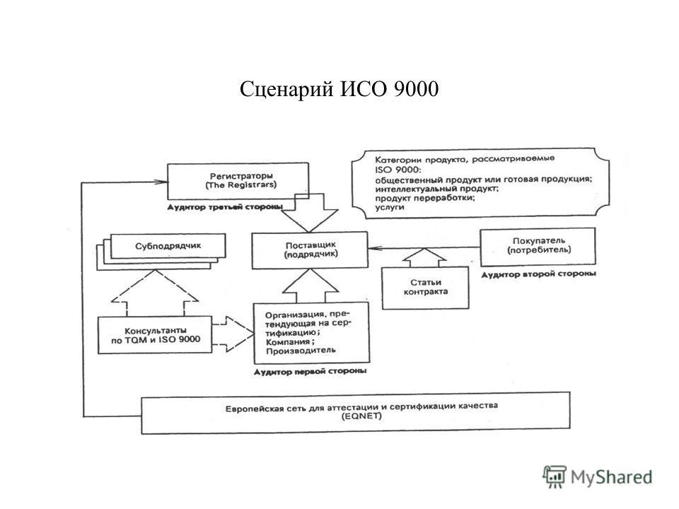 Стандартизация в управлении качеством сертификация крипк ипро сертификация кемерово