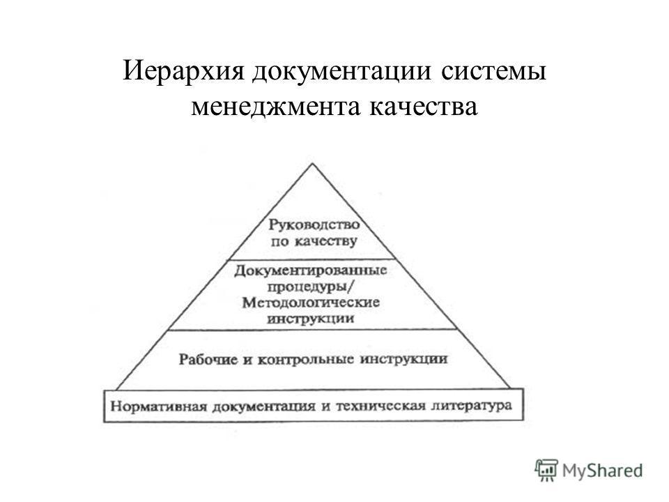 Иерархия документации системы менеджмента качества