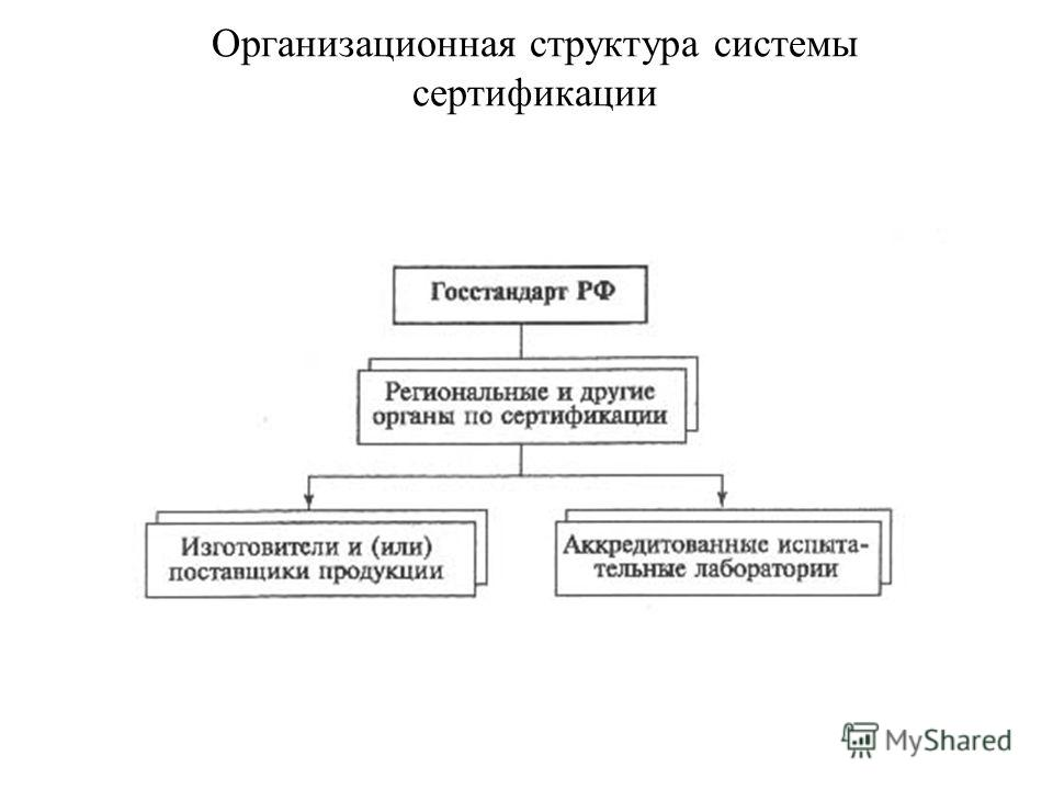 Организационная структура системы сертификации