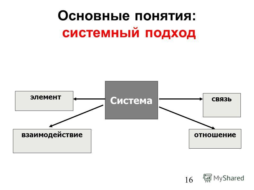 16 Основные понятия: системный подход Система элемент связь взаимодействиеотношение