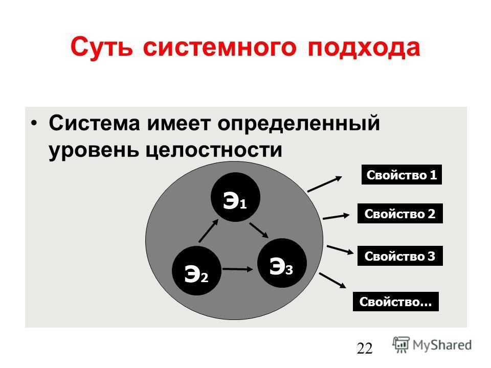 22 Суть системного подхода Система имеет определенный уровень целостности э3э3 э1э1 э2э2 э3э3 Свойство 1 Свойство 2 Свойство 3 Свойство…