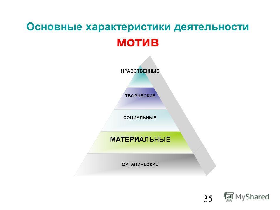 35 ОРГАНИЧЕСКИЕ СОЦИАЛЬНЫЕ ТВОРЧЕСКИЕ НРАВСТВЕННЫЕ Основные характеристики деятельности мотив МАТЕРИАЛЬНЫЕ