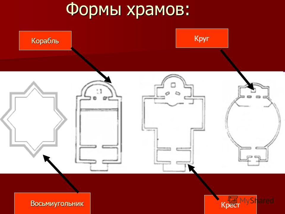 Корабль Крест Круг Восьмиугольник Восьмиугольник Формы храмов: