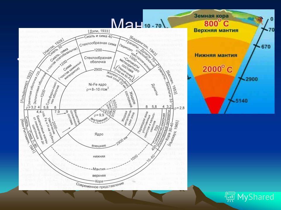 Мантия Мантия – наиболее мощная оболочка Земли, занимающая 2/3 ее массы и большую часть объема. Она также существует в виде двух шаровых слоев – нижней и верхней мантии. Температура мантии составляет около 2500°С.