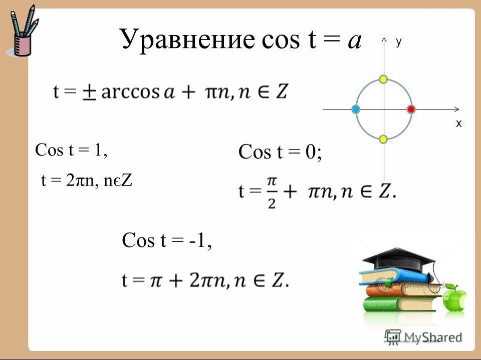 Уравнение cos t = a y x Cos t = 0; Cos t = -1, Cos t = 1, t = 2πn, nєZ