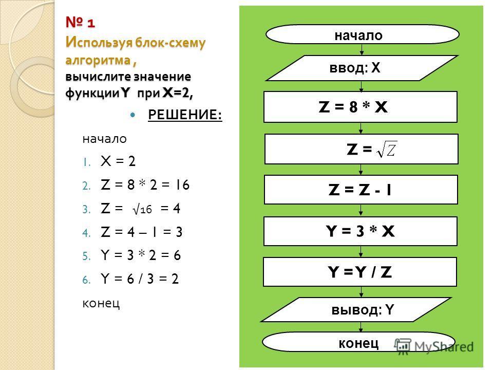 1 И спользуя блок - схему алгоритма, вычислите значение функции Y при X=2, 1 И спользуя блок - схему алгоритма, вычислите значение функции Y при X=2, РЕШЕНИЕ : начало 1. X = 2 2. Z = 8 * 2 = 16 3. Z = 16 = 4 4. Z = 4 – 1 = 3 5. Y = 3 * 2 = 6 6. Y = 6