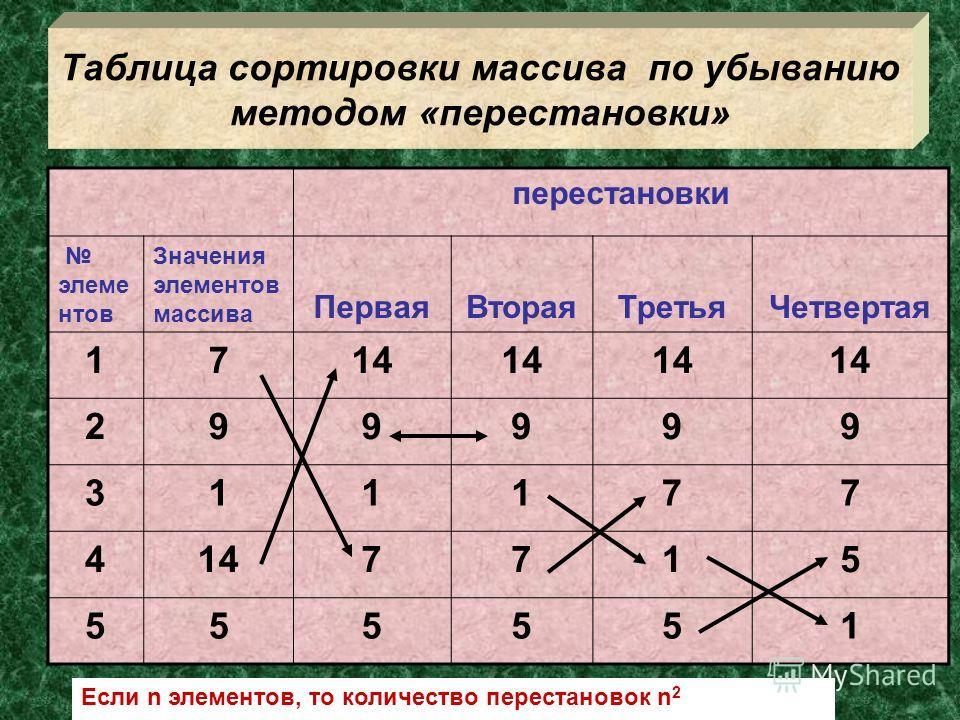 Таблица сортировки массива по убыванию методом «перестановки» перестановки элеме нтов Значения элементов массива ПерваяВтораяТретьяЧетвертая 1714 299999 311177 4 7715 555551 Если n элементов, то количество перестановок n 2