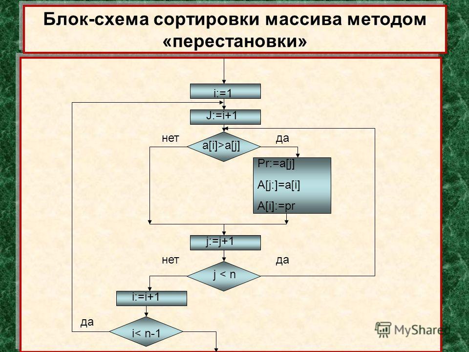 Блок-схема сортировки массива