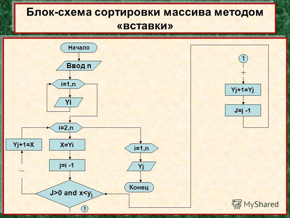 Начало Ввод n i=1,n Yi i=2,n X=Yi j=i -1 Yj+1=X i=1,n Yj Конец 1 Блок-схема сортировки массива методом «вставки» 1 Yj+1=Yj J=j -1 J>0 and x