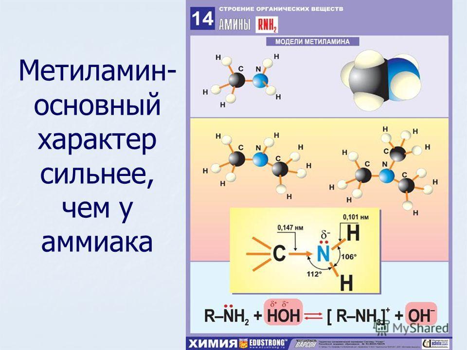 Метиламин- основный характер сильнее, чем у аммиака