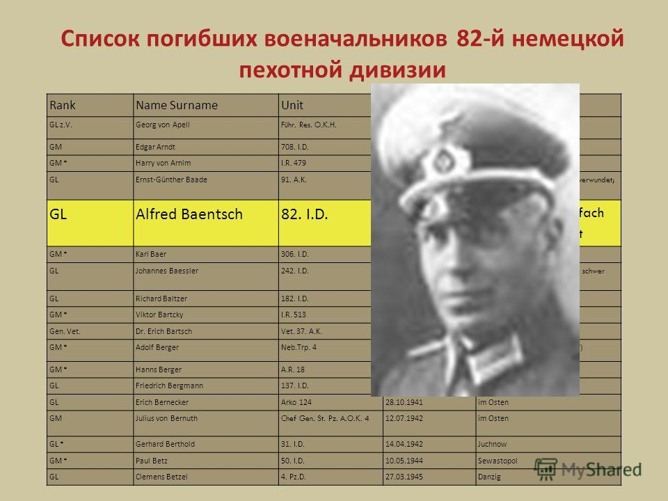 Список погибших военачальников 82- й немецкой пехотной дивизии RankName SurnameUnitDateComment GL z.V.Georg von Apell Führ. Res. O.K.H. 30.03.1945Lich / Essen GMEdgar Arndt708. I.D.24.08.1944Groghy Aube GM *Harry von ArnimI.R. 47926.10.1941im Osten G