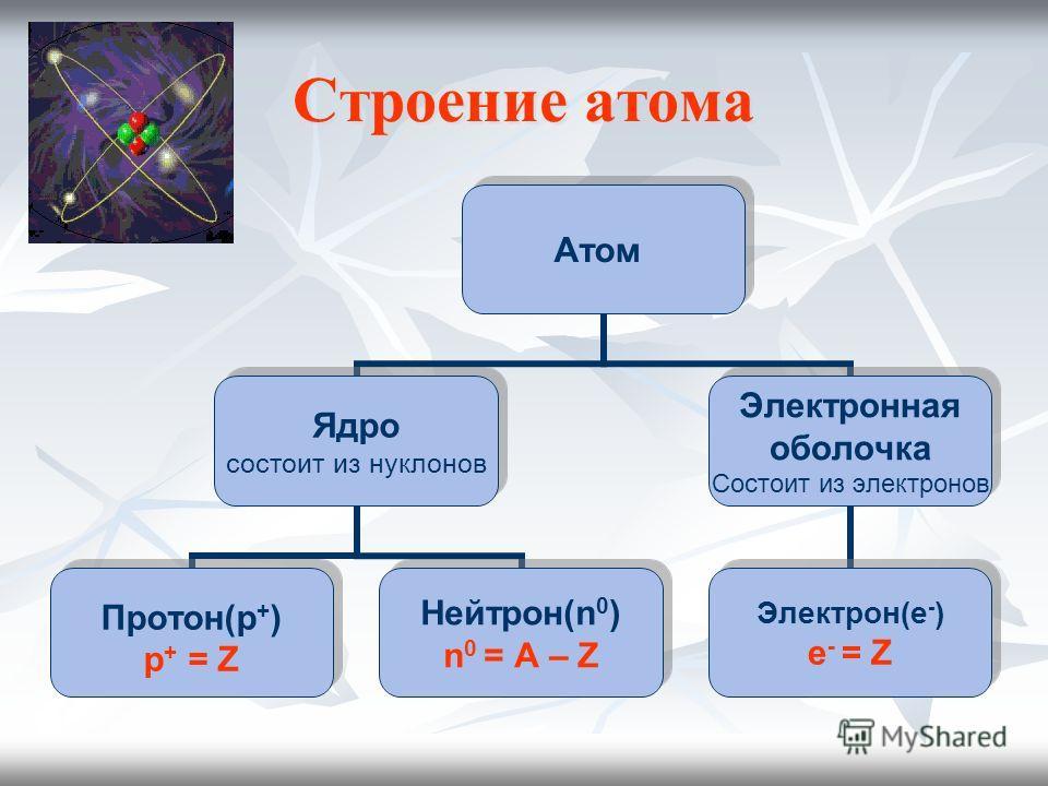 Строение атома Атом Ядро состоит из нуклонов Протон(p + ) p + = Z Нейтрон(n 0 ) n 0 = A – Z Электронная оболочка Состоит из электронов Электрон(e - ) е - = Z
