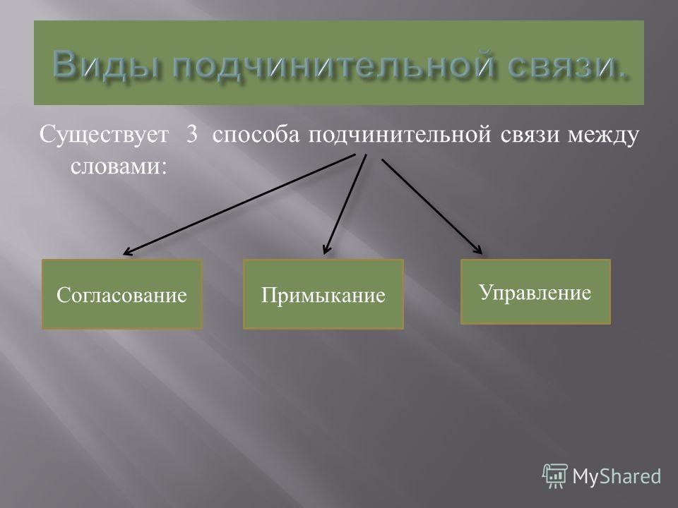 Существует 3 способа подчинительной связи между словами : СогласованиеПримыкание Управление