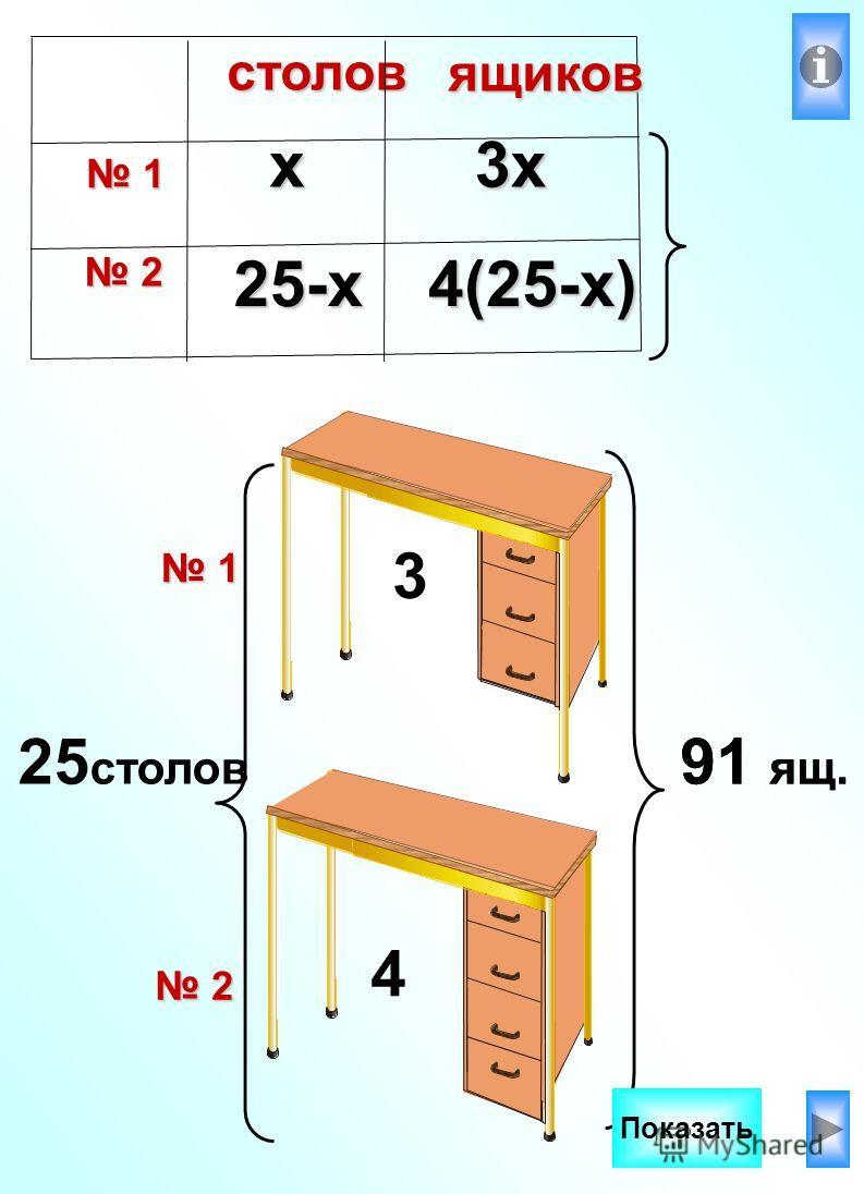 25 столов 91 ящ. 4 3 Показать25-х х3х 4(25-х)столов 1 1 2 2 ящиков 1 2 91 ящ.