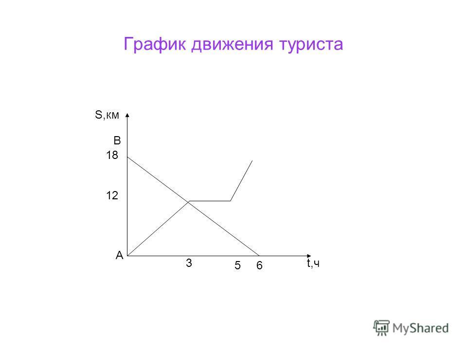 График движения туриста S,км В А t,ч3 56 18 12