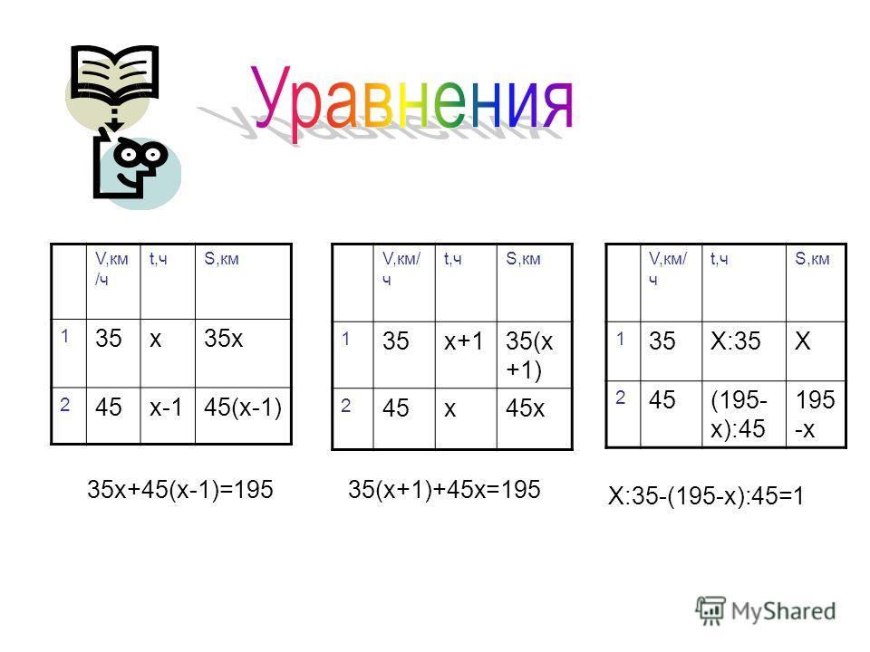 V,км /ч t,чS,км 1 35х35х 2 45х-145(х-1) V,км/ ч t,чS,км 1 35х+135(х +1) 2 45х45х V,км/ ч t,чS,км 1 35Х:35Х 2 45(195- х):45 195 -х 35х+45(х-1)=19535(х+1)+45х=195 Х:35-(195-х):45=1
