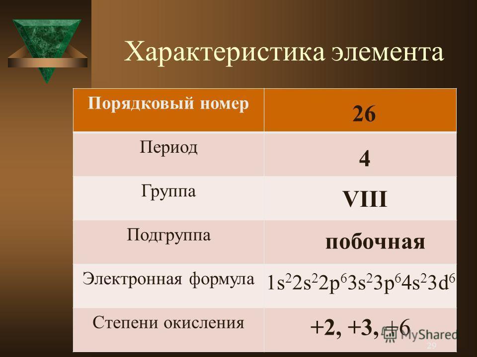 Характеристика элемента Порядковый номер Период Группа Подгруппа Электронная формула Степени окисления 26 4 VIII побочная 1s 2 2s 2 2p 6 3s 2 3p 6 4s 2 3d 6 +2, +3, +6 29