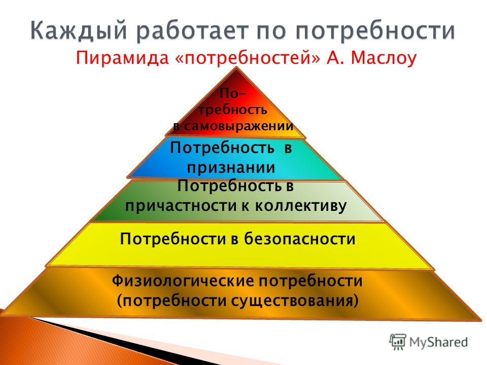Пирамида «потребностей» А. Маслоу