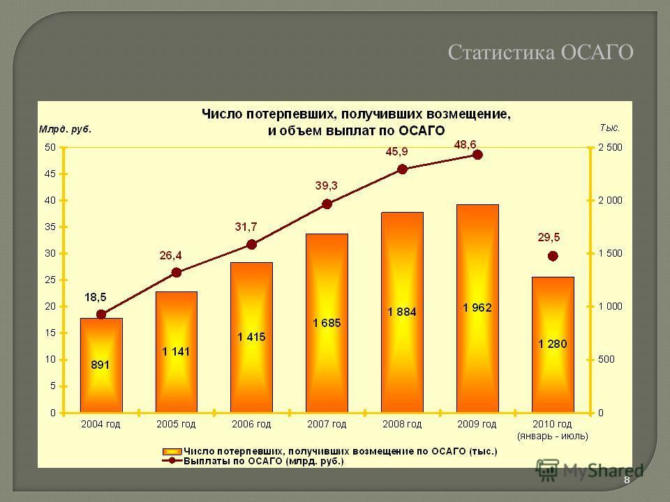 Статистика ОСАГО 8