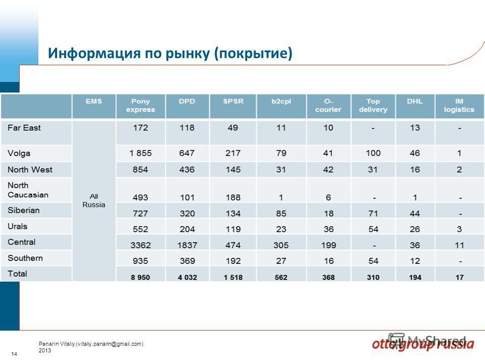 14 Panarin Vitaliy (vitaliy.panarin@gmail.com) 2013 Информация по рынку (покрытие)