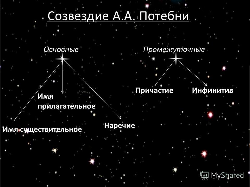 Созвездие А.А. Потебни Имя существительное Имя прилагательное Наречие ПричастиеИнфинитив ПромежуточныеОсновные