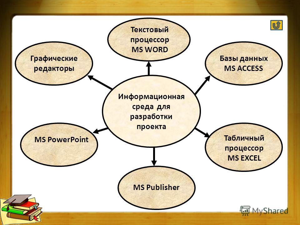 Информационная среда для разработки проекта Графические редакторы Текстовый процессор MS WORD Базы данных MS ACCESS MS PowerPoint MS Publisher Табличный процессор MS EXCEL