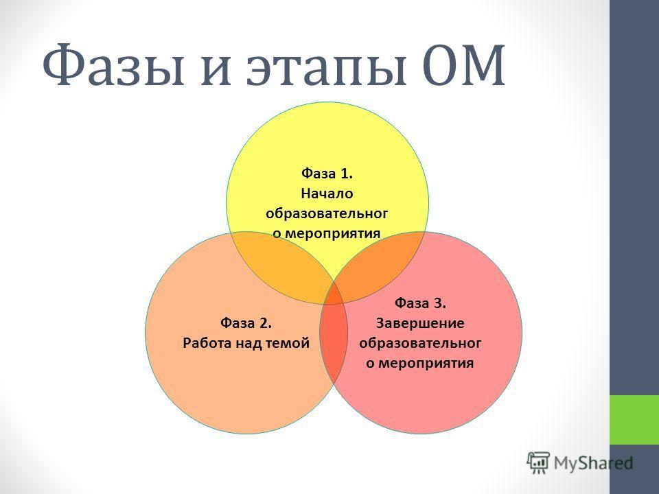 Фазы и этапы ОМ Фаза 1. Начало образовательног о мероприятия Фаза 2. Работа над темой Фаза 3. Завершение образовательног о мероприятия