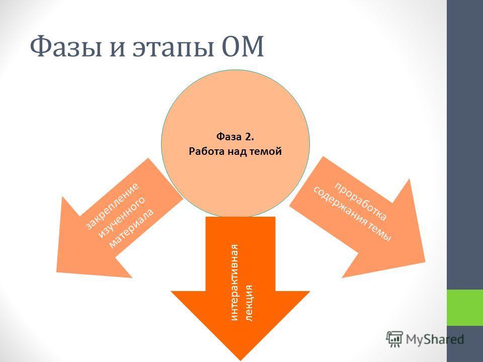 Фазы и этапы ОМ Фаза 2. Работа над темой закрепление изученного материала интерактивная лекция проработка содержания темы