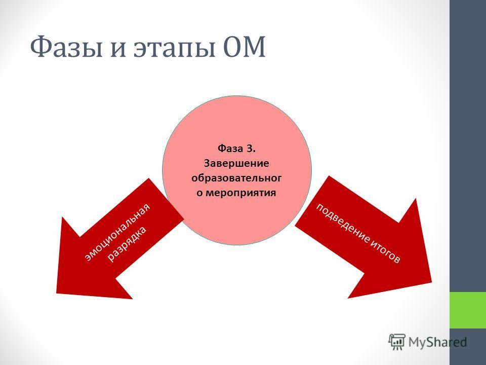 Фазы и этапы ОМ Фаза 3. Завершение образовательног о мероприятия эмоциональная разрядка подведение итогов