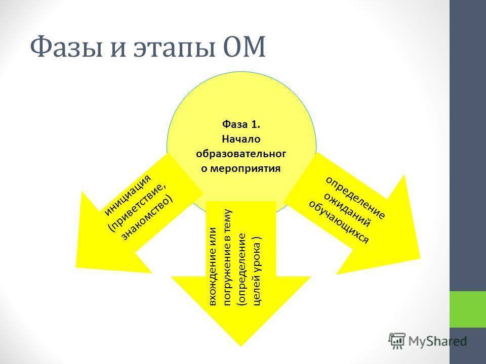 Фазы и этапы ОМ Фаза 1. Начало образовательног о мероприятия инициация (приветствие, знакомство) вхождение или погружение в тему (определение целей урока ) определение ожиданий обучающихся