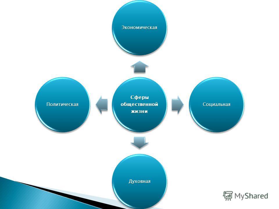Сферы общественной жизни Экономическая Социальная Духовная Политическая