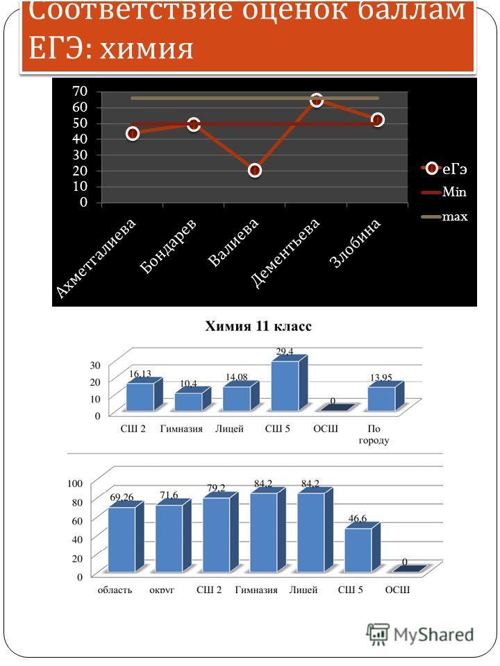 Соответствие оценок баллам ЕГЭ : химия
