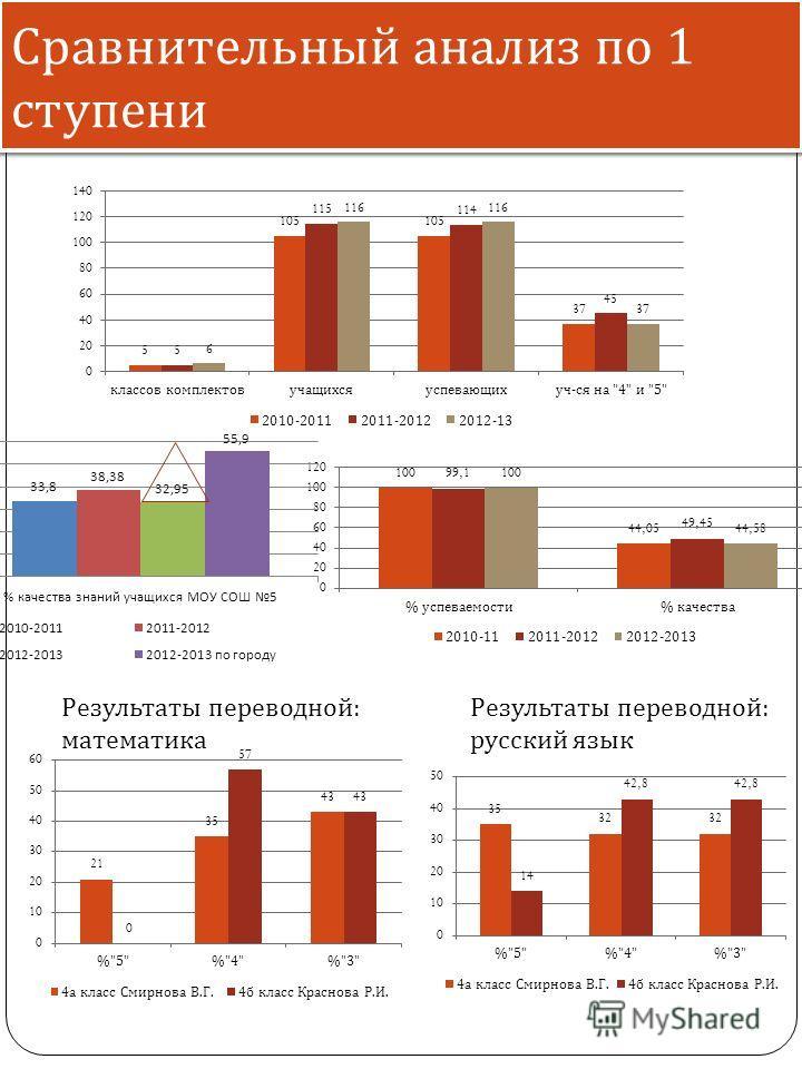 Сравнительный анализ по 1 ступени Результаты переводной : математика Результаты переводной : русский язык