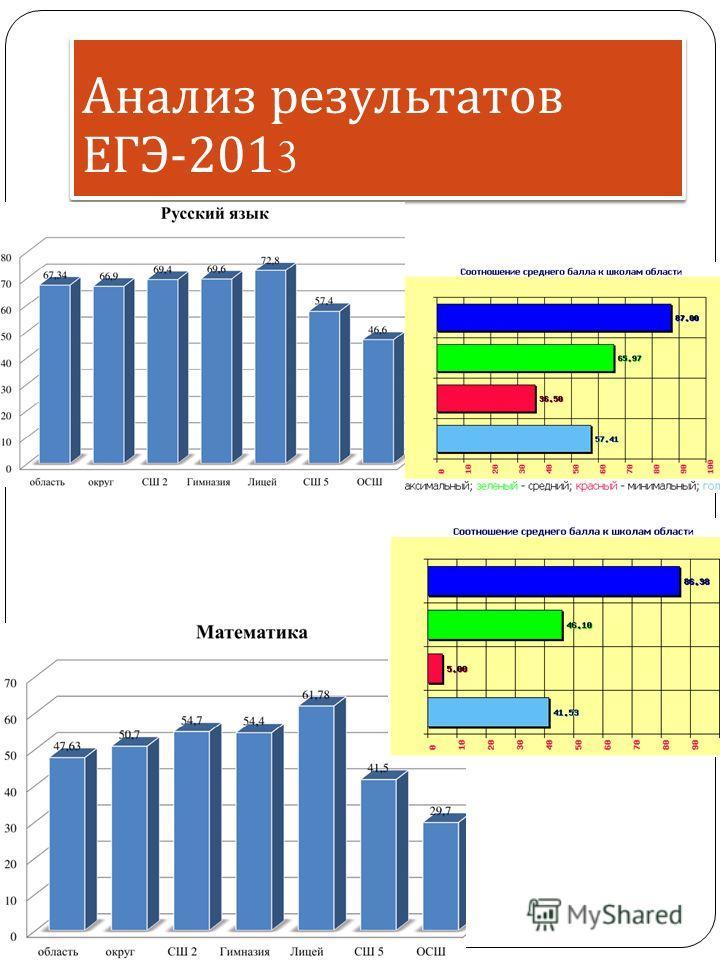 Анализ результатов ЕГЭ -2013